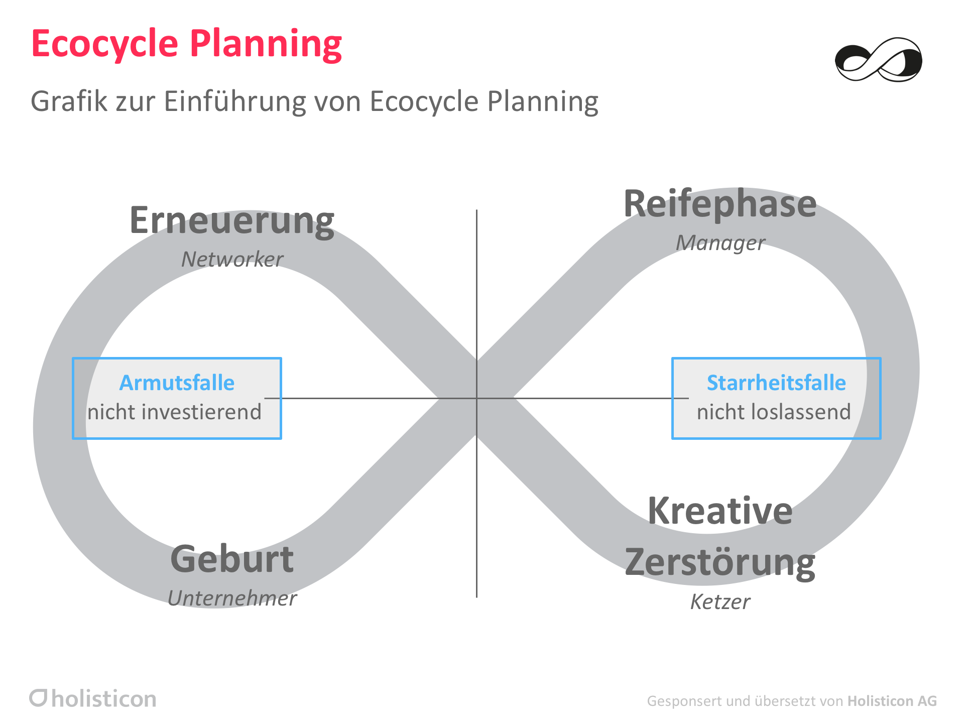 Ecocycle Planning – Liberating Structures
