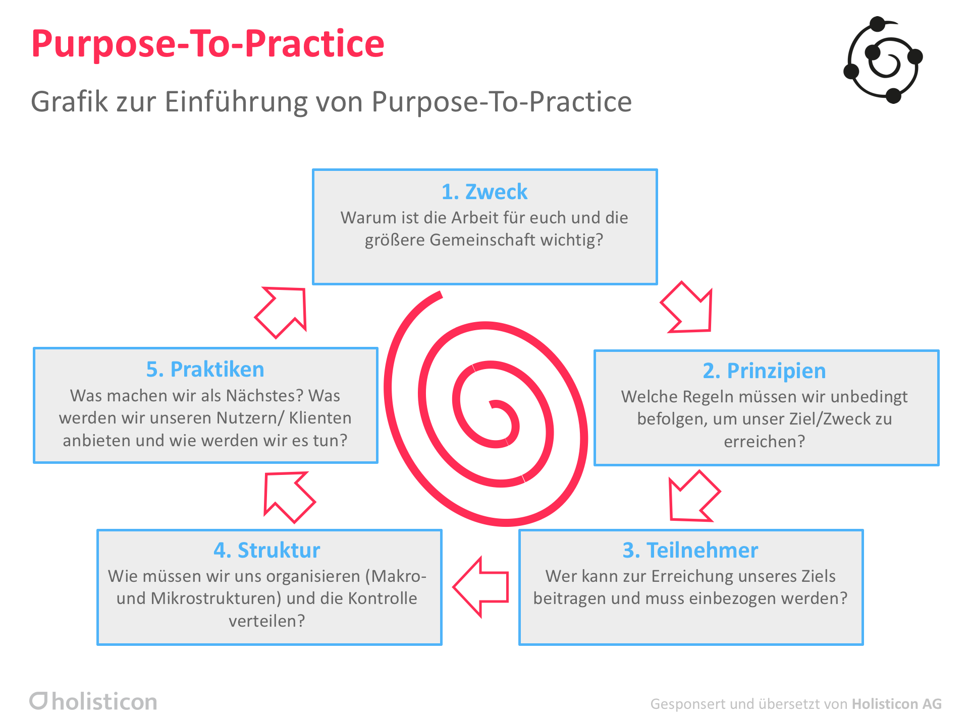 Purpose to Practice